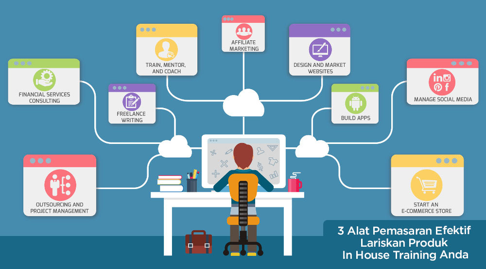 3 Alat Pemasaran Efektif Lariskan Produk In House Training Anda